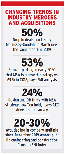 Changing trends Industry Mergers