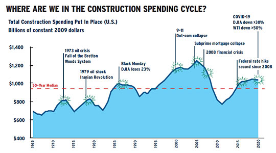 Construction Spending Cycle