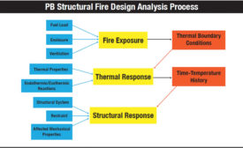 PB Structural Fire Design Analysis Process