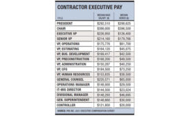 Contractor Executive Pay