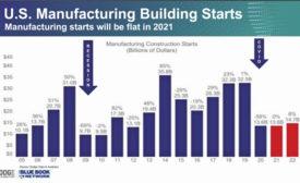 U.S. Manufacturing Building Starts