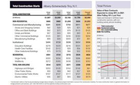 Dodge Data & Analytics Albany, NY