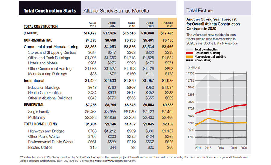 Atlanta City Scoop: 2020 Construction Starts to Edge Upward image