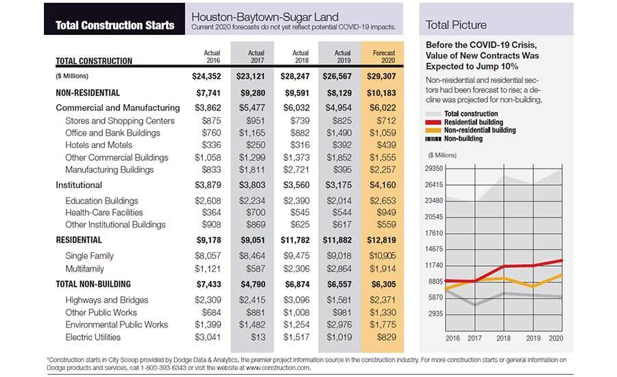 Texas Louisiana City Scoop Construction Starts In Houston 2020 07 27 Engineering News Record