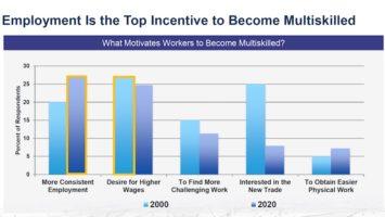 Multi-skilled worker trend