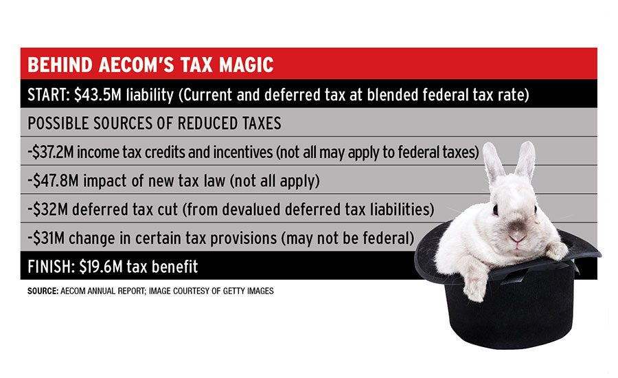 New_Behind_AECOM_Tax_Magic.jpg