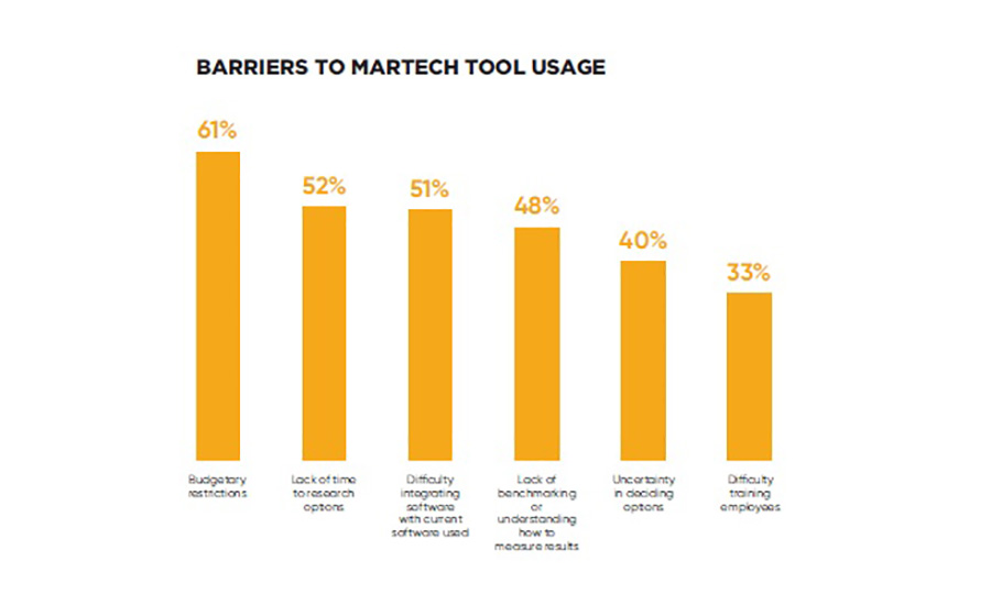 Viewpoint: SMPS Report Tracks How Contractors, Designers Use Marketing Technology 'MarTech' Tools
