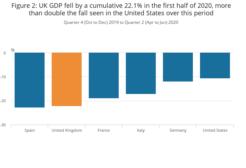 UK Recession/Balfour Beatty