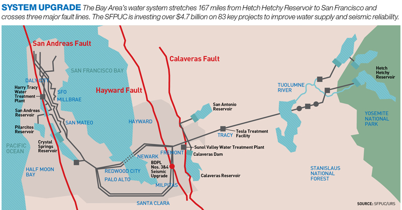 Water Pipeline Designed to Surf Seismic Waves