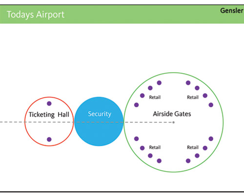 Airport Design Evolves to Accommodate Security, Technology and Better Traffic Flow