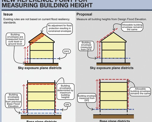Sandy City Building Code