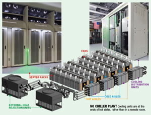 TELUS Data Center Triggers a Green Cooling Revolution