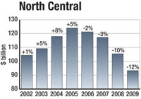 A 12% drop in construction starts will be the fourth consecutive annual decline in the economically hard-hit region.