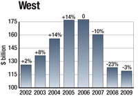 Housing in the western region will drop another 4% next year, combining with an 8% decline in the nonbuilding market.