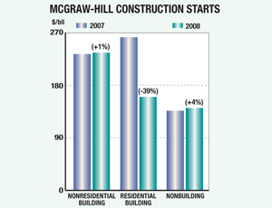 Year-End Tally for 2008 Shows a 15% Decline in Construction