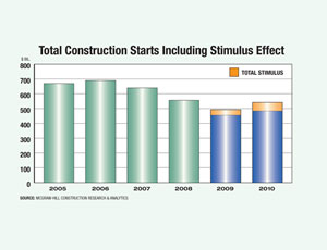 Stimulus Spending Will Turn Public Works to Positive Growth