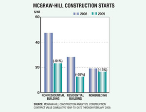Construction Markets Begin 2009 Well Below Last Year's Start