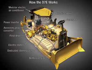 Cat's new diesel-electric drivetrain improves fuel efficiency by up to 25% and could signal a new era of power options for heavy machinery.
