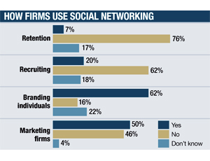 How Firms Use Social Networking