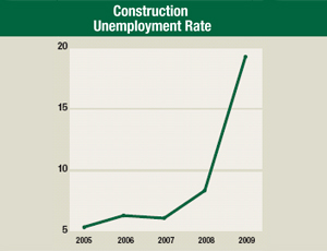 Construction Unemployment Rate
