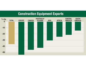 Construction Equipment Exports