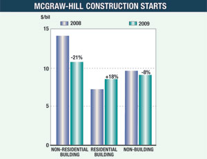 Non-residential Building Work Off to a Slow Start in 2010