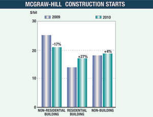 McGraw-Hill Construction Starts