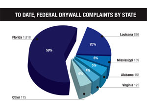 To Date, Federal Drywall Complaints by State