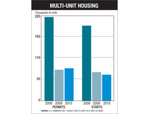 Weak Multi-Unit Housing Market Sees Uptick in Starts, Permits
