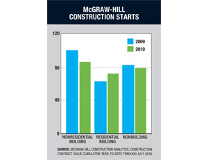 Uptick in Non-Residential Building WorkStill Leaves Market With a Long Way To Go