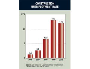 Construction's Unemployment Rate Dips Below 2009's Level