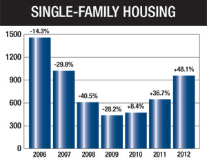 NAHB Says Housing Recovery Gaining