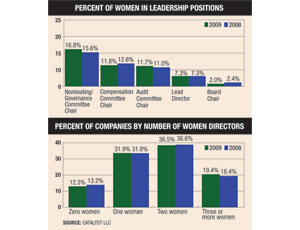 Women Executives Are Seeking a Bigger RoleTo Help Industry Firms Weather Tough Times