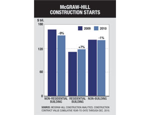 Construction Ends 2010 With a 2% Overall Decline