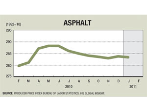 Asphalt Prices