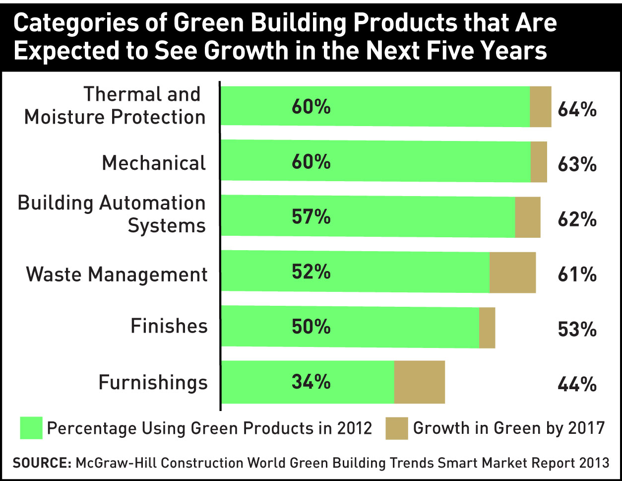Doing Green Building Out
