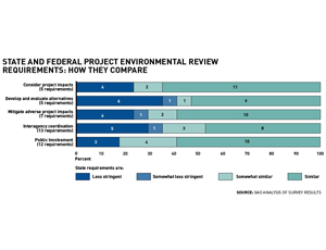 New Gao Study Finds That State And >> Gao Study Finds Little State And Federal Environmental Review Clash