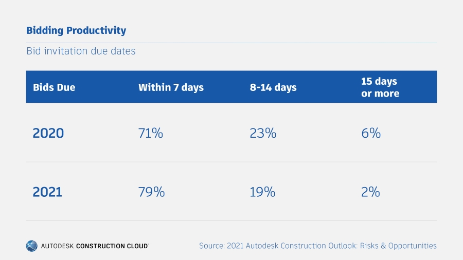 Autodesk 2021 Construction Outlook