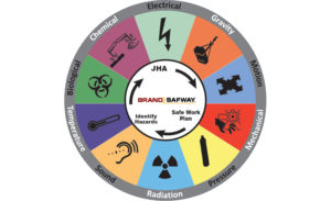 Hazard-wheel_brandsafway
