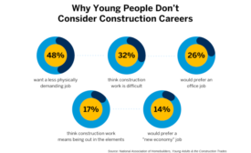 Why young people don't consider construction careers