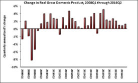 Nonresidential GDP 2016